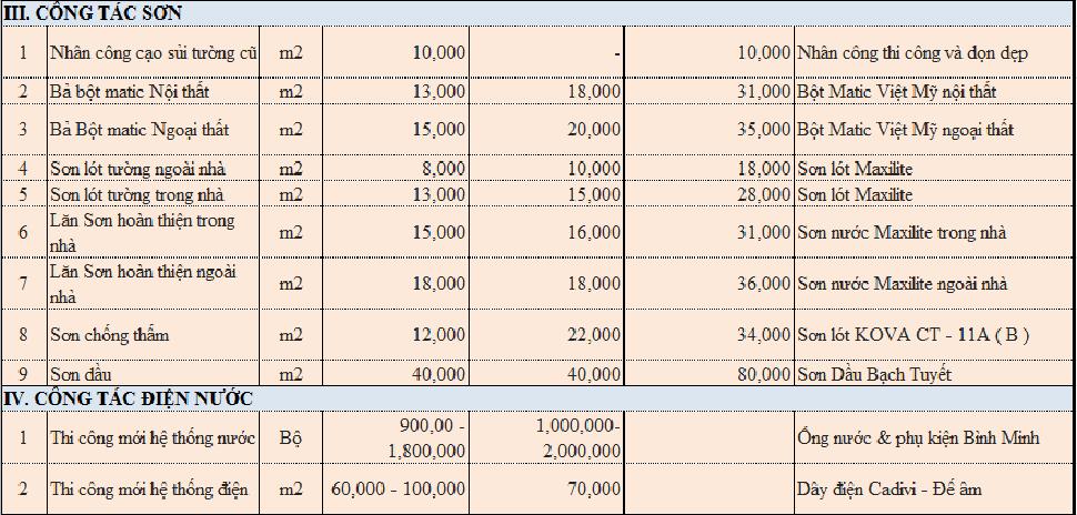 bảng mẫu dự toán cải tạo khách sạn