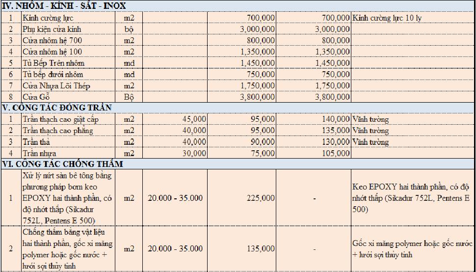 bảng mẫu dự toán chi phí cải tạo khách sạn