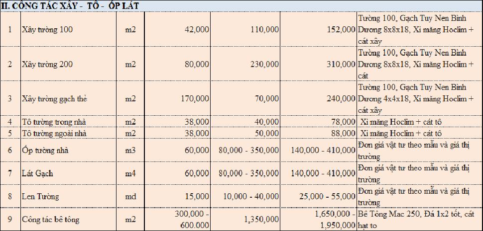 bảng dự toán chi phí cải tạo khách sạn