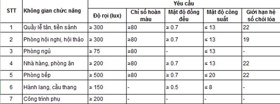 phân tích cường độ ánh sáng nội thất
