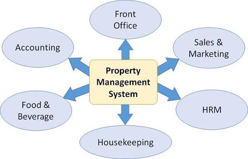 PMS chứa những chức năng quan trọng trong quản lý khách sạn