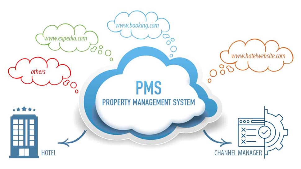 Những mô hình pms được sử dụng trong khách sạn