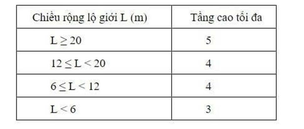 bảng quy định về mật độ xây dựng