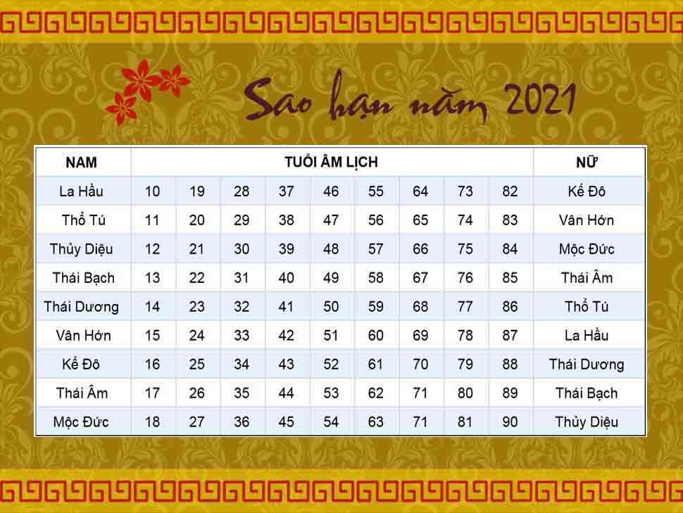 Hạn sao Thái Bạch năm 2021