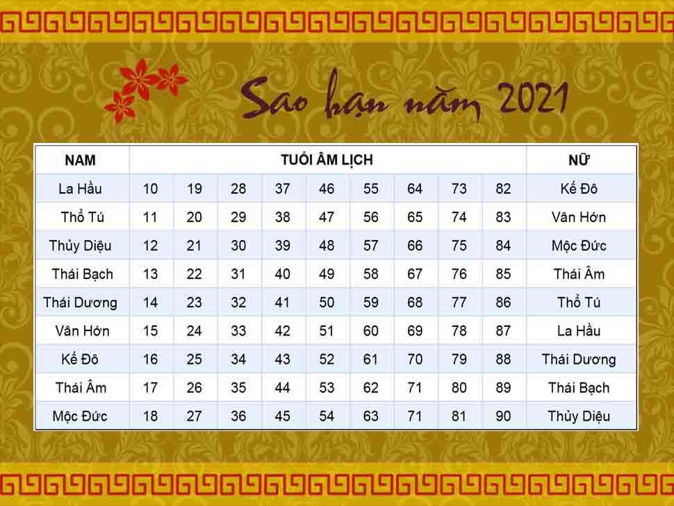 Năm 2021 những tuổi nào gặp sao Thái Tuế chiếu mệnh?